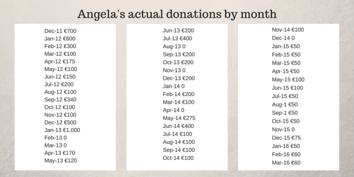 Angela's actual donations by month