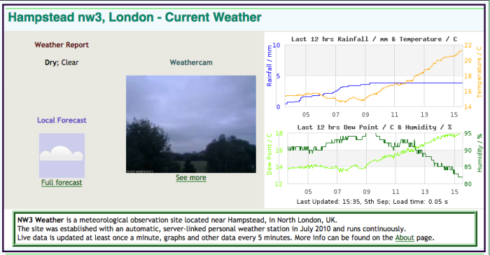 Hampstead Weather 2016-09-05